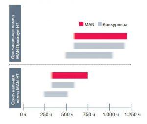 Срок службы лампы MAN Н7 и лампы Н7 «Премиум»