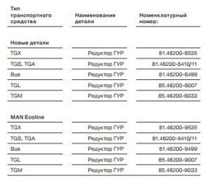 Перечень номенклатурных номеров рулевого управления MAN
